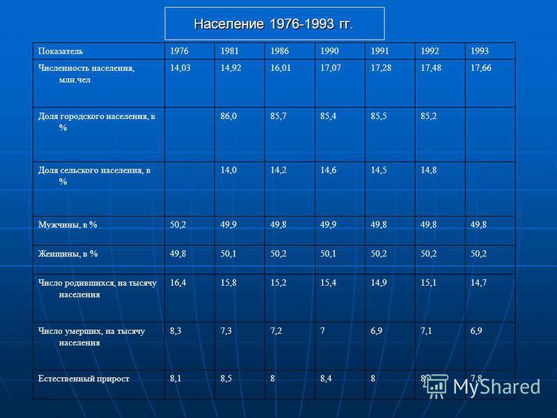 Показатель 1976198119861990199119921993 Численность населения, млн.чел 14,0314,9216,0117,0717,2817,4817,66 Доля городского населения, в % 86,085,785,485,585,2 Доля сельского населения, в % 14,014,214,614,514,8 Мужчины, в %50,249,949,849,949,8 Женщины