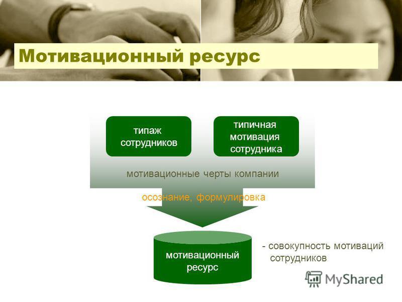 мотивационные черты компании Мотивационный ресурс типаж сотрудников типичная мотивация сотрудника мотивационный ресурс - совокупность мотиваций сотрудников осознание, формулировка