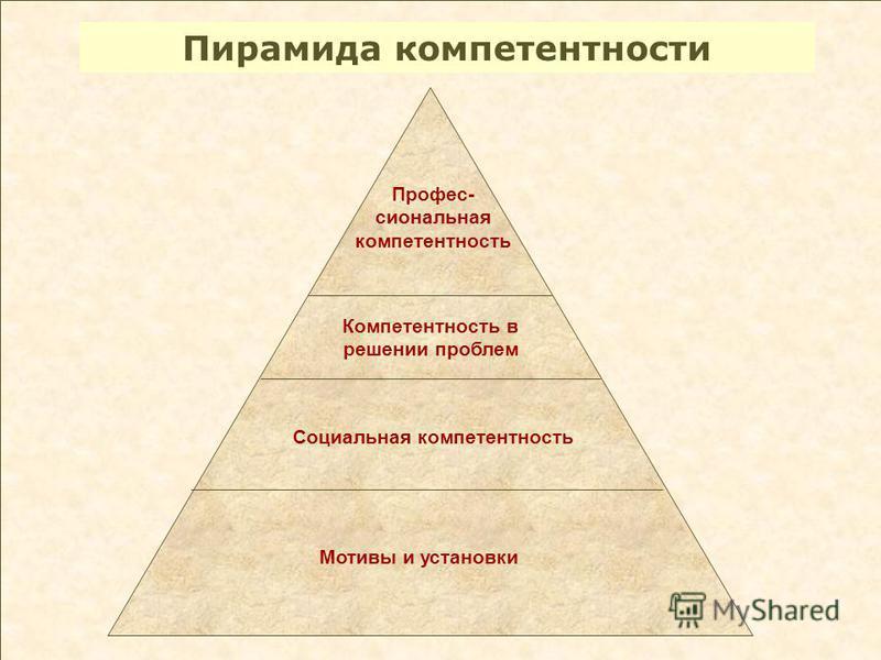 Пирамида компетентности Профес- сиональная компетентность Компетентность в решении проблем Социальная компетентность Мотивы и установки