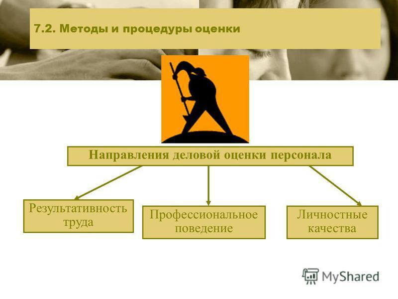7.2. Методы и процедуры оценки Направления деловой оценки персонала Результативность труда Профессиональное поведение Личностные качества