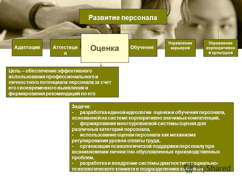 Цель – обеспечение эффективного использования профессионального и личностного потенциала персонала за счет его своевременного выявления и формирования рекомендаций по его развитию. Адаптация Обучение Управление карьерой Аттестаци я Управление корпора
