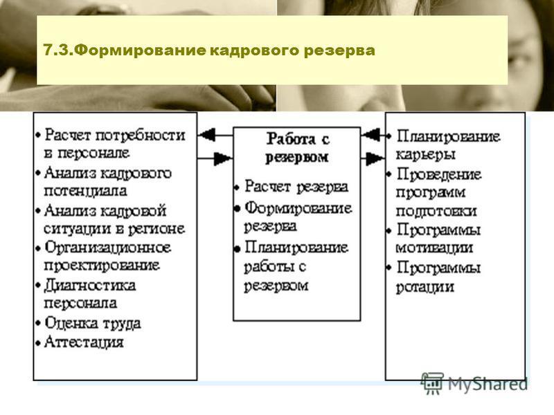 7.3. Формирование кадрового резерва