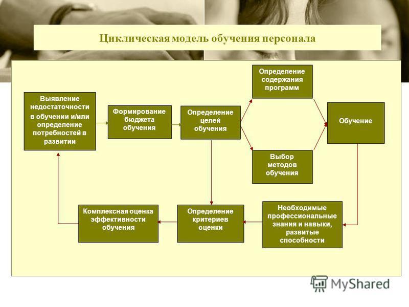 Циклическая модель обучения персонала Обучение Выявление недостаточности в обучении и/или определение потребностей в развитии Определение целей обучения Определение содержания программ Выбор методов обучения Формирование бюджета обучения Необходимые