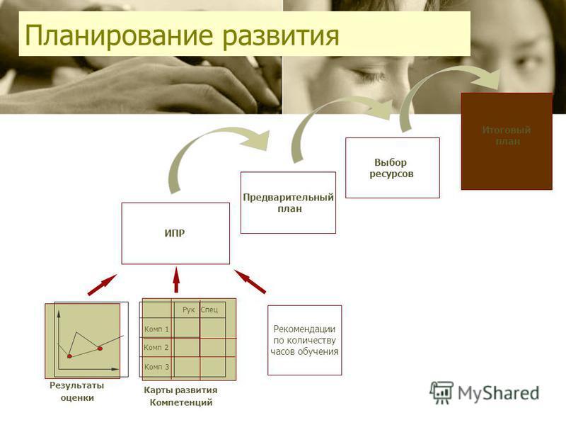 Планирование развития Предварительный план Выбор ресурсов Итоговый план ИПР Комп 1 Комп 2 Комп 3 Рук Спец Рекомендации по количеству часов обучения Результаты оценки Карты развития Компетенций