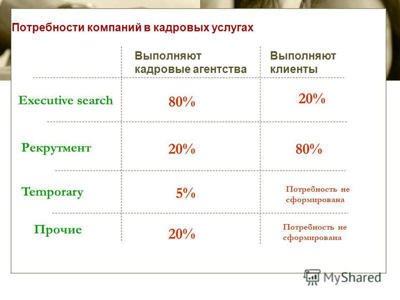 Потребности компаний в кадровых услугах Выполняют кадровые агентства Выполняют клиенты Executive search Рекрутмент Temporary Прочие 80% 20% 5% 20% 80% Потребность не сформирована