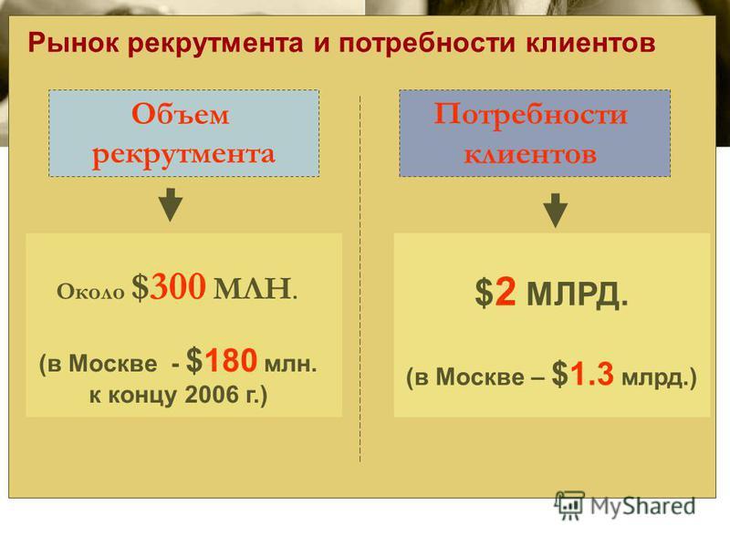 Потребности клиентов Объем рекрутмента $ 2 МЛРД. (в Москве – $1.3 млрд.) (в Москве - $180 млн. к концу 2006 г.) Около $300 МЛН. Рынок рекрутмента и потребности клиентов