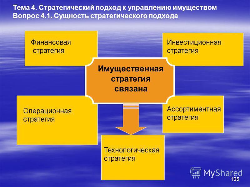 104 Традиционное ситуационное управление – решения принимаются исходя из сложившейся сиюминутной ситуации Стратегия в области управления имуществом – имущественная – является одной из частных стратегий Общая корпоративная стратегия концентрированно в