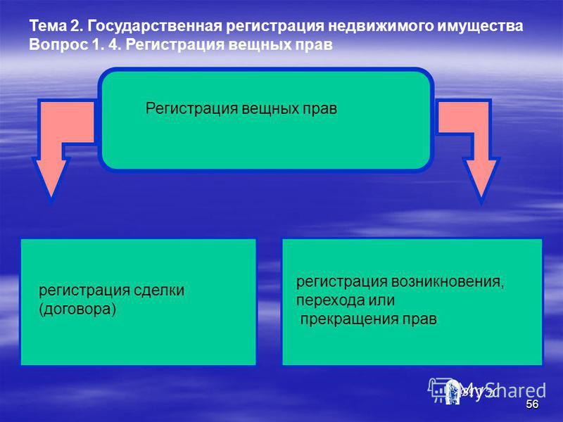 55 Тема 2. Государственная регистрация недвижимого имущества Вопрос 1. 4. Регистрация вещных прав Государственной регистрации подлежат следующие действия в отношении вещных прав: *установление вещных прав на недвижимое имущество; *ограничения вещных