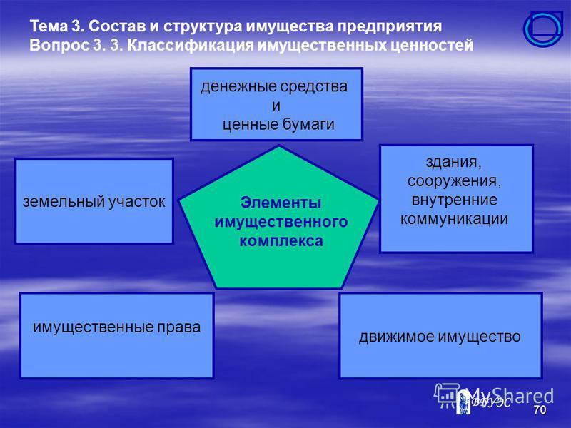 69 Первичный элемент в имущественном комплексе - является имущественный объект. Имущественные объекты могут служить инвентарные объекты основных фондов, каждый из которых подлежит самостоятельному учету Тема 3. Состав и структура имущества предприяти