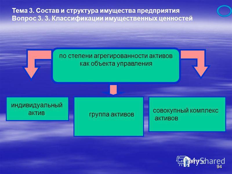 93 Тема 3. Состав и структура имущества предприятия Вопрос 3. 3. Классификации имущественных ценностей неликвидные активы, характеризуют отражаемые в балансе отдельные виды имущественных ценностей предприятия, которые самостоятельно реализованы быть