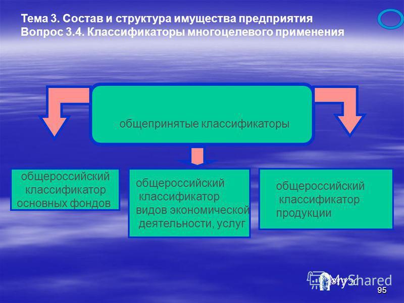 94 по степени агрегированности активов как объекта управления индивидуальный актив Тема 3. Состав и структура имущества предприятия Вопрос 3. 3. Классификации имущественных ценностей группа активов совокупный комплекс активов