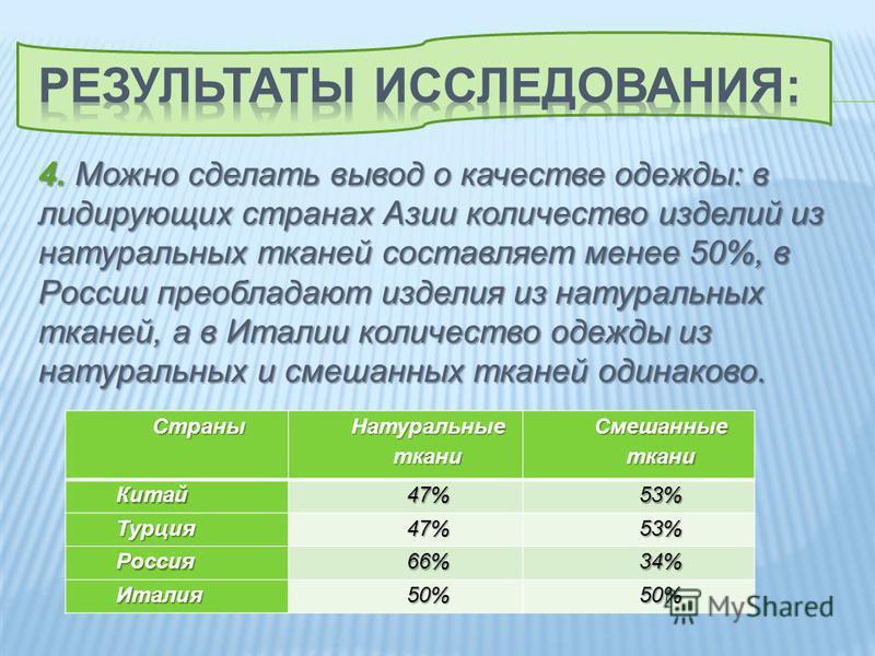 4. Можно сделать вывод о качестве одежды: в лидирующих странах Азии количество изделий из натуральных тканей составляет менее 50%, в России преобладают изделия из натуральных тканей, а в Италии количество одежды из натуральных и смешанных тканей один