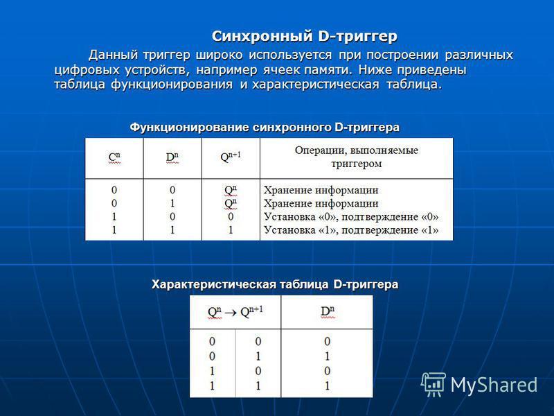 Синхронный D-триггер Данный триггер широко используется при построении различных цифровых устройств, например ячеек памяти. Ниже приведены таблица функционирования и характеристическая таблица. Функционирование синхронного D-триггера Характеристическ