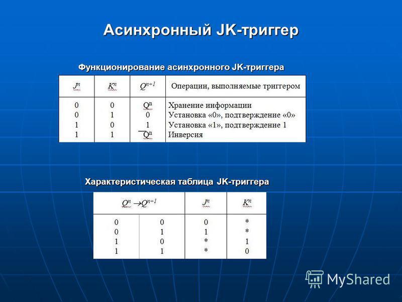 Асинхронный JK-триггер Функционирование асинхронного JK-триггера Характеристическая таблица JK-триггера