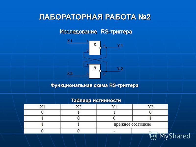 ЛАБОРАТОРНАЯ РАБОТА 2 Исследование RS-триггера Таблица истинности Функциональная схема RS-триггера