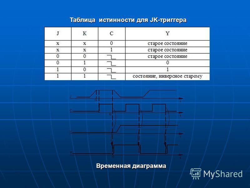 Таблица истинности для JK-триггера Временная диаграмма