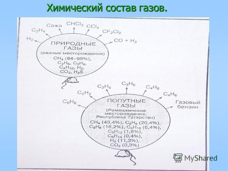 Химический состав газов. Химический состав газов.