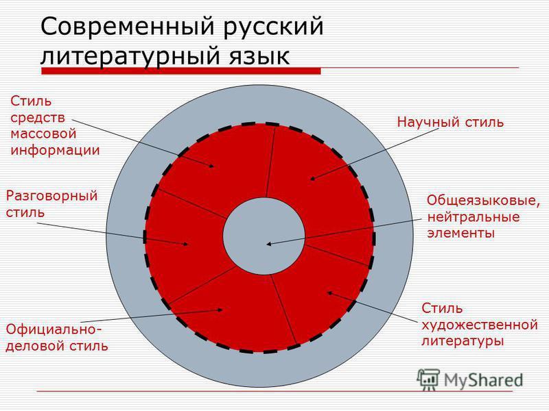 Современный русский литературный язык Общеязыковые, нейтральные элементы Разговорный стиль Официально- деловой стиль Стиль средств массовой информации Научный стиль Стиль художественной литературы