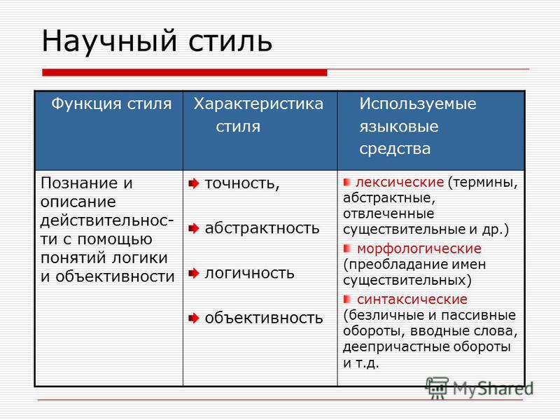 Научный стиль Функция стиля Характеристика стиля Используемые языковые средства Познание и описание действительности с помощью понятий логики и объективности точность, абстрактность логичность объективность лексические (термины, абстрактные, отвлечен