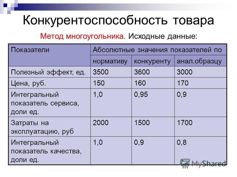 Конкурентоспособность товара Метод многоугольника. Исходные данные: Показатели Абсолютные значения показателей по нормативуконкурентуанал.образцу Полезный эффект, ед.350036003000 Цена, руб.150160170 Интегральный показатель сервиса, доли ед. 1,00,950,