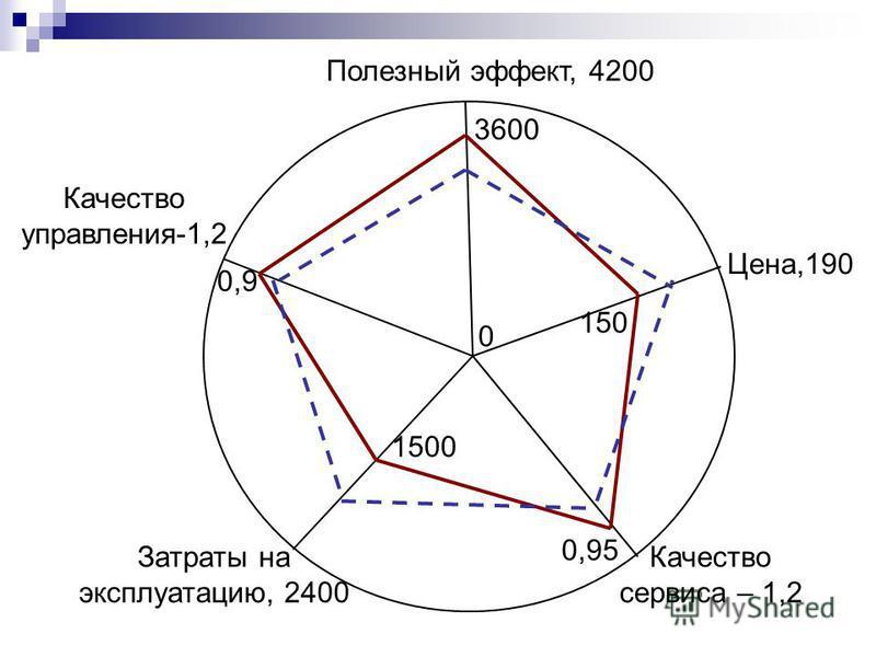 Полезный эффект, 4200 0 Цена,190 150 3600 Качество управления-1,2 Качество сервиса – 1,2 Затраты на эксплуатацию, 2400 0,95 1500 0,9