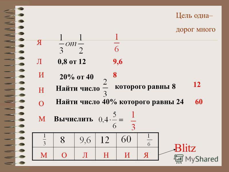 Цель одна– дорог много Я Л И Н 0,8 от 12 20% от 40 О Найти число которого равны 8 МВычислить Blitz 9,6 8 12 Найти число 40% которого равны 2460 МОЛНИЯ