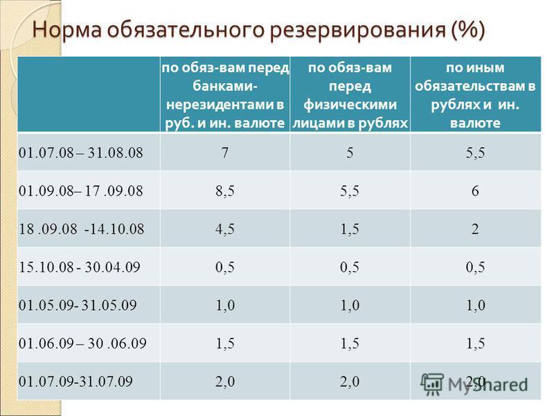 Норма обязательного резервирования (%) по обяз-вам перед банками- нерезидентами в руб. и ин. валюте по обяз-вам перед физическими лицами в рублях по иным обязательствам в рублях и ин. валюте 01.07.08 – 31.08.08755,5 01.09.08– 17.09.088,55,56 18.09.08