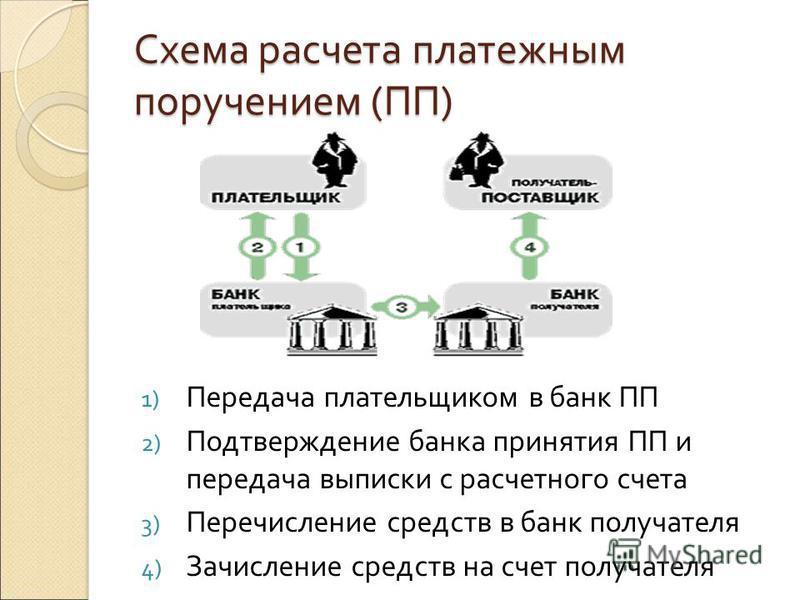 Схема расчета платежным поручением (ПП) 1) Передача плательщиком в банк ПП 2) Подтверждение банка принятия ПП и передача выписки с расчетного счета 3) Перечисление средств в банк получателя 4) Зачисление средств на счет получателя