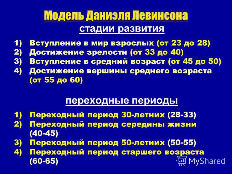 Модель Даниэля Левинсона стадии развития 1)Вступление в мир взрослых (от 23 до 28) 2)Достижение зрелости (от 33 до 40) 3)Вступление в средний возраст (от 45 до 50) 4)Достижение вершины среднего возраста (от 55 до 60) переходные периоды 1)Переходный п