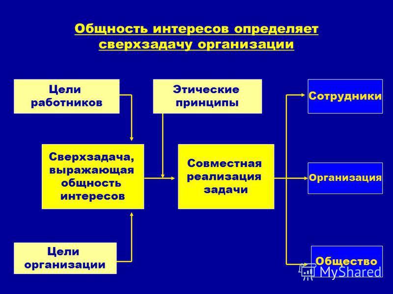 Общность интересов определяет сверхзадачу организации Этические принципы Цели работников Цели организации Совместная реализация задачи Сотрудники Организация Общество Сверхзадача, выражающая общность интересов