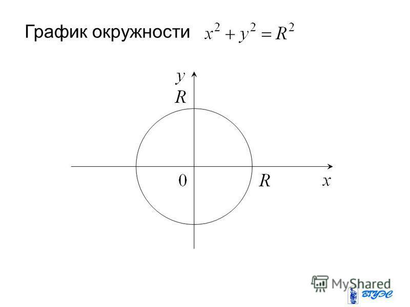 График окружности