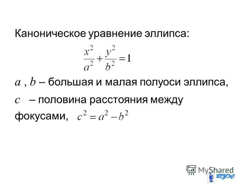 Каноническое уравнение эллипса: a, b – большая и малая полуоси эллипса, c – половина расстояния между фокусами,
