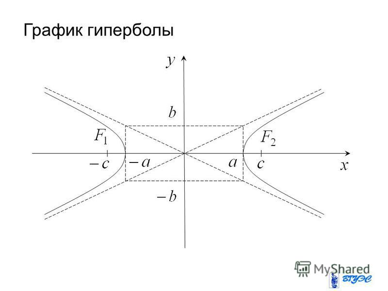 График гиперболы