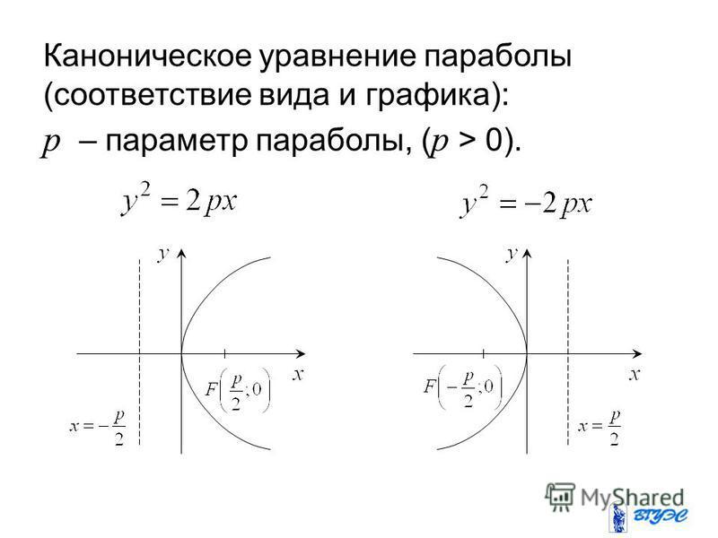 Каноническое уравнение параболы (соответствие вида и графика): p – параметр параболы, ( p > 0).