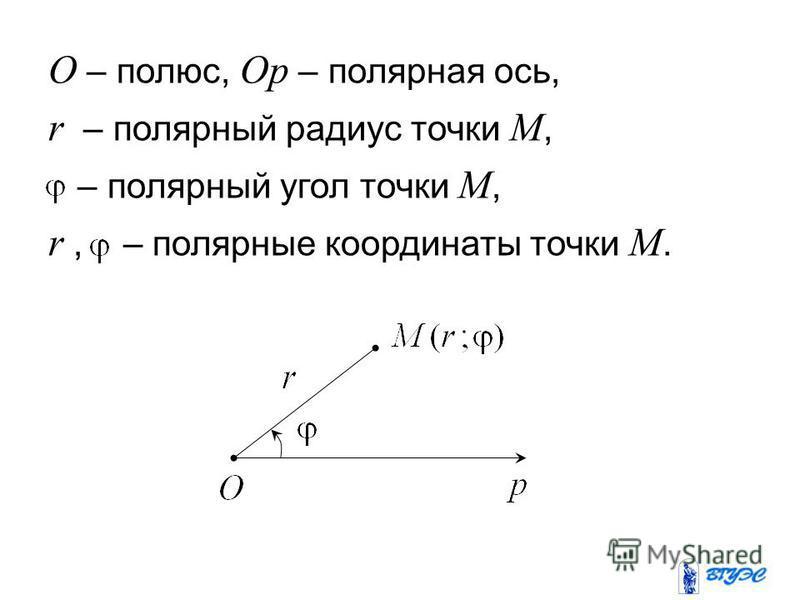 O – полюс, Op – полярная ось, r – полярный радиус точки M, – полярный угол точки M, r, – полярные координаты точки M.