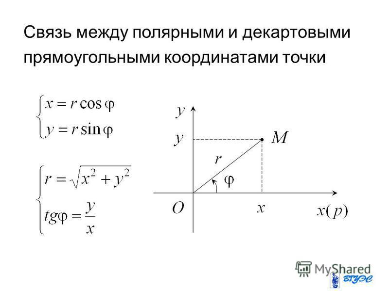 Связь между полярными и декартовыми прямоугольными координатами точки