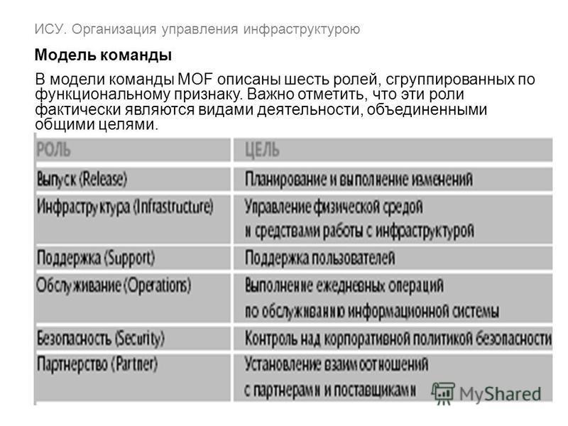В модели команды MOF описаны шесть ролей, сгруппированных по функциональному признаку. Важно отметить, что эти роли фактически являются видами деятельности, объединенными общими целями.