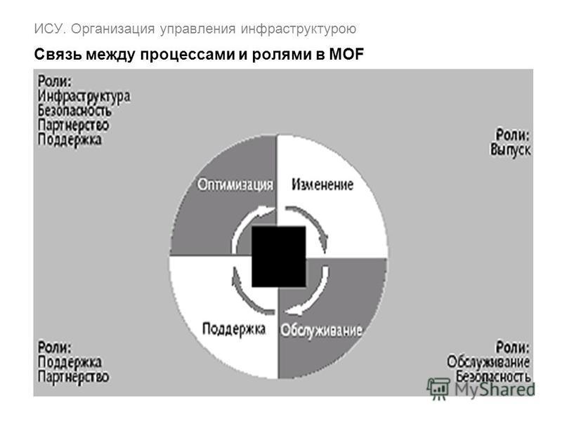ИСУ. Организация управления инфраструктурою Связь между процессами и ролями в MOF