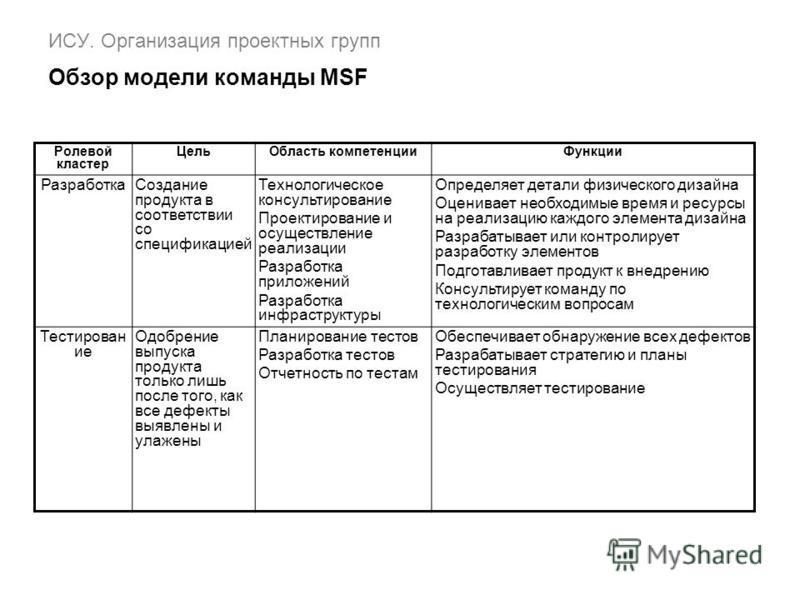 ИСУ. Организация проектных групп Обзор модели команды MSF Ролевой кластер Цель Область компетенции Функции Разработка Создание продукта в соответствии со спецификацией Технологическое консультирование Проектирование и осуществление реализации Разрабо