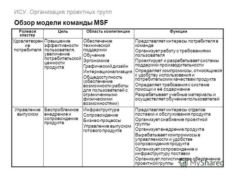 ИСУ. Организация проектных групп Обзор модели команды MSF Ролевой кластер Цель Область компетенции Функции Удовлетворен ие потребителя Повышение эффективности пользователя, увеличение потребительской ценности продукта Обеспечение технической поддержк