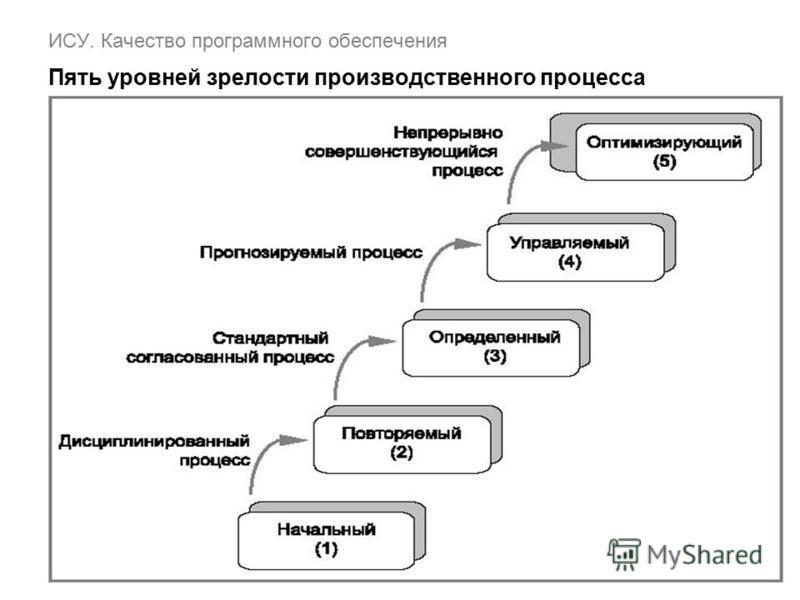ИСУ. Качество программного обеспечения Пять уровней зрелости производственного процесса