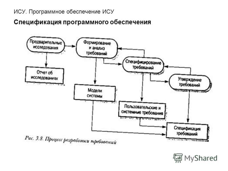 ИСУ. Программное обеспечение ИСУ Спецификация программного обеспечения