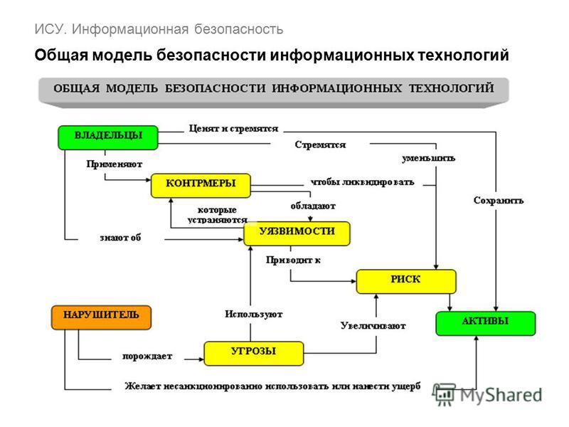 ИСУ. Информационная безопасность Общая модель безопасности информационных технологий