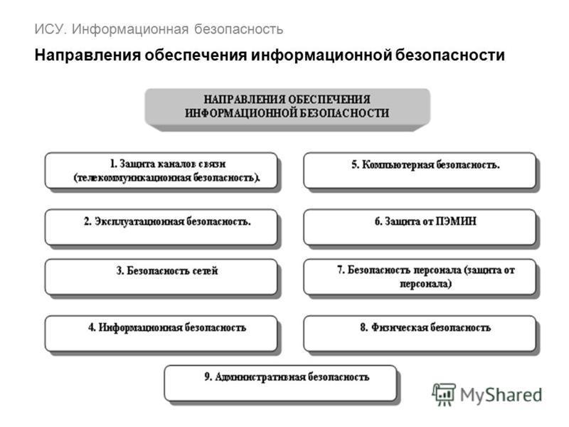 ИСУ. Информационная безопасность Направления обеспечения информационной безопасности