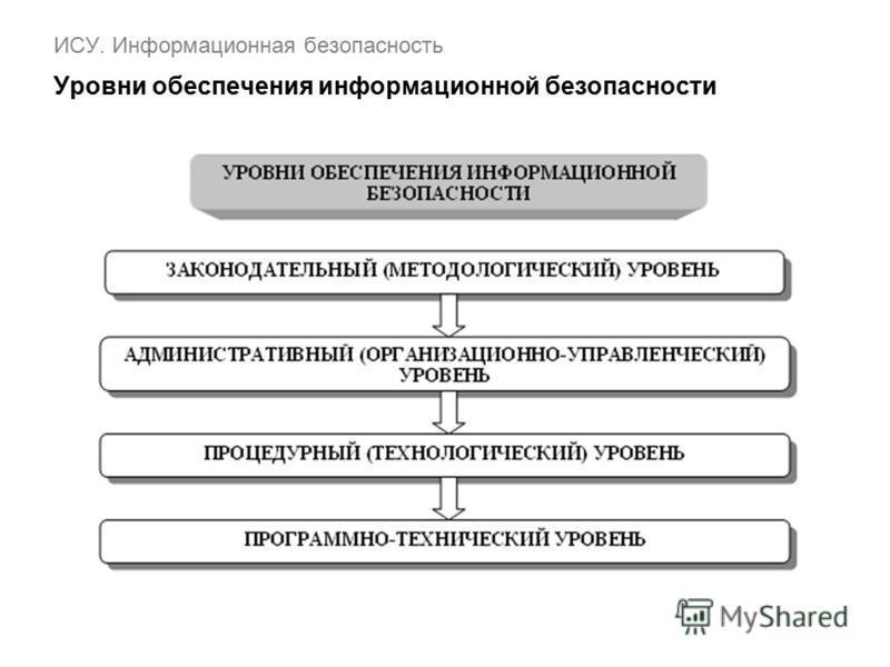 ИСУ. Информационная безопасность Уровни обеспечения информационной безопасности