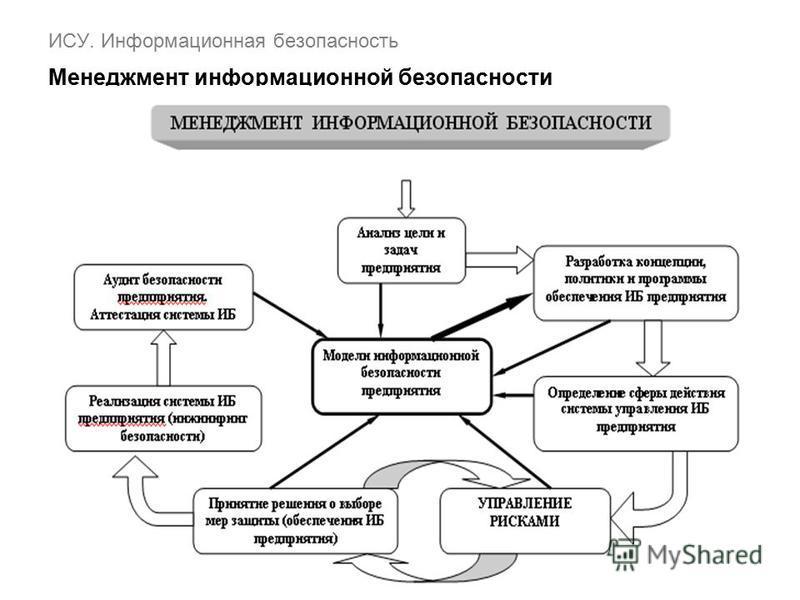 ИСУ. Информационная безопасность Менеджмент информационной безопасности