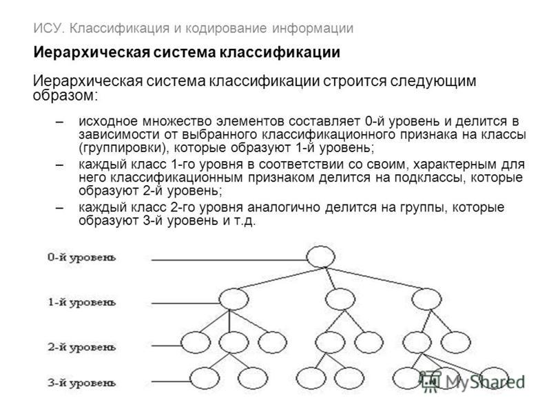 ИСУ. Классификация и кодирование информации Иерархическая система классификации Иерархическая система классификации строится следующим образом: –исходное множество элементов составляет 0-й уровень и делится в зависимости от выбранного классификационн