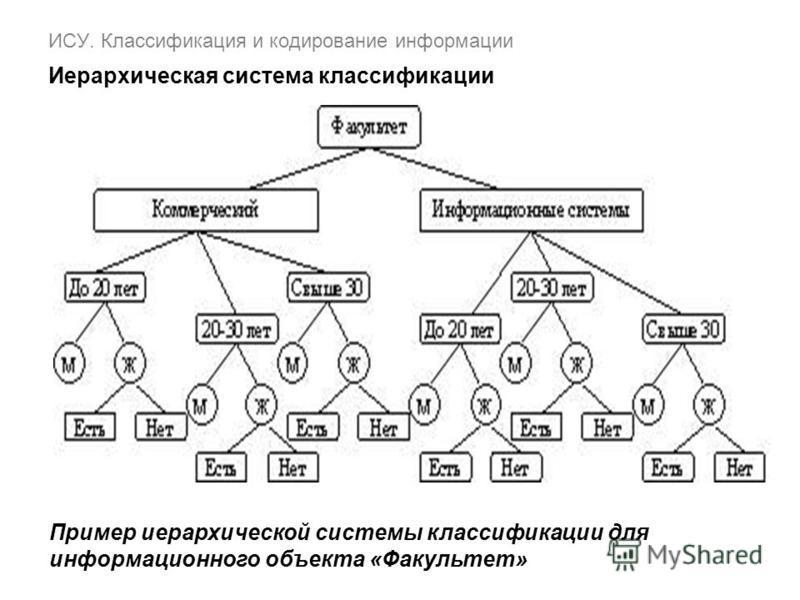 ИСУ. Классификация и кодирование информации Иерархическая система классификации Пример иерархической системы классификации для информационного объекта «Факультет»