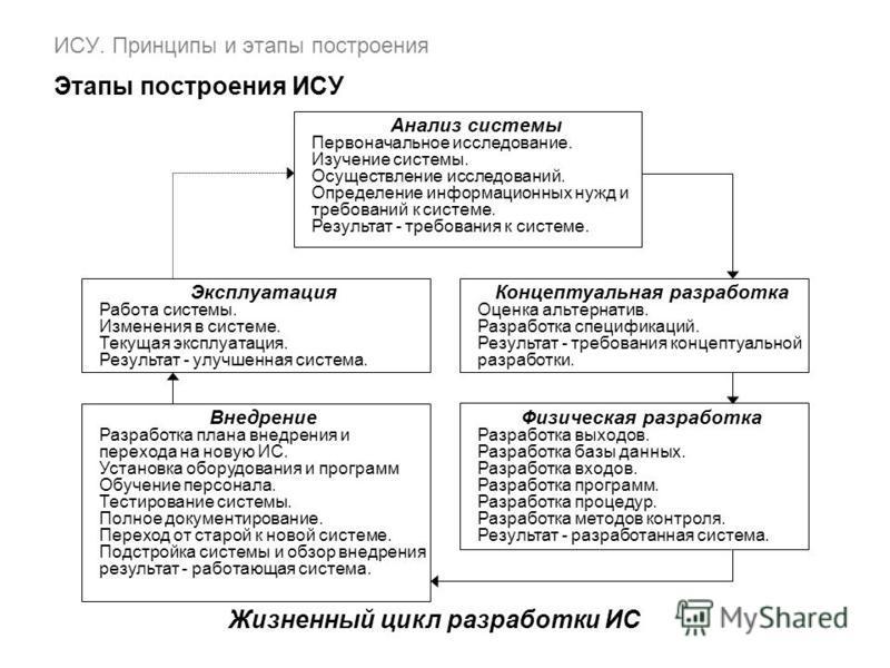 ИСУ. Принципы и этапы построения Этапы построения ИСУ Анализ системы Первоначальное исследование. Изучение системы. Осуществление исследований. Определение информационных нужд и требований к системе. Результат - требования к системе. Концептуальная р