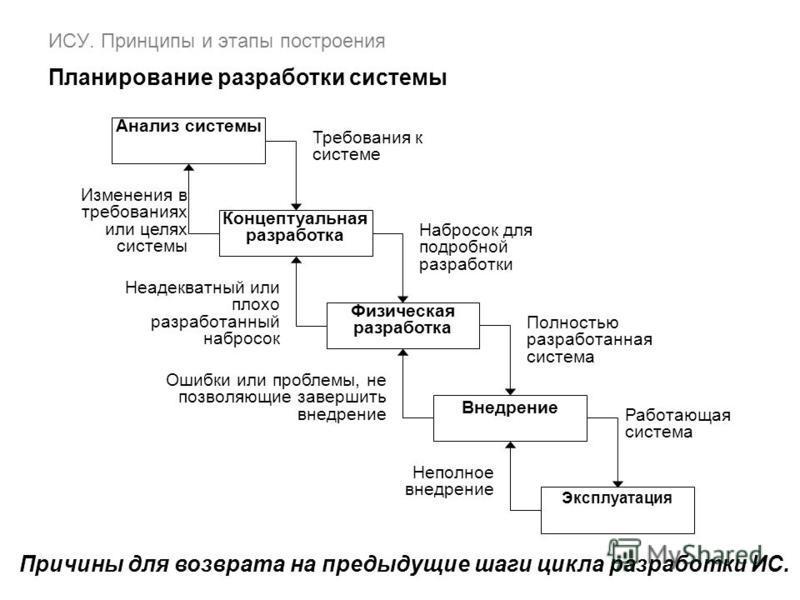 ИСУ. Принципы и этапы построения Планирование разработки системы Анализ системы Концептуальная разработка Физическая разработка Внедрение Эксплуатация Требования к системе Изменения в требованиях или целях системы Набросок для подробной разработки Не
